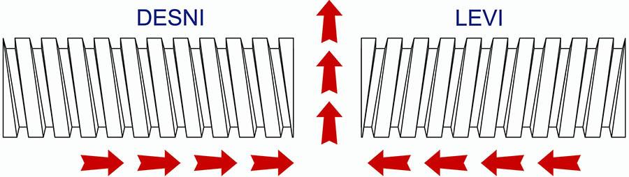 Smer kretanja SUČ-eva na transporteru u pravcu kretanja transportne trake